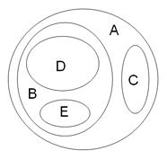 Enclosure-based diagram