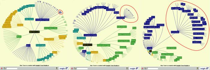 Hyperbolic tree