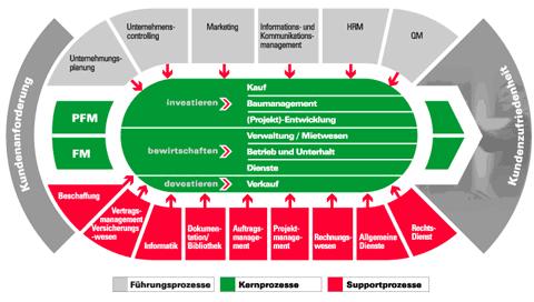 FOOTBALLSTADIUM-AS-ORG-CHART