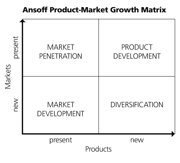 Ansoff Product-Matrix