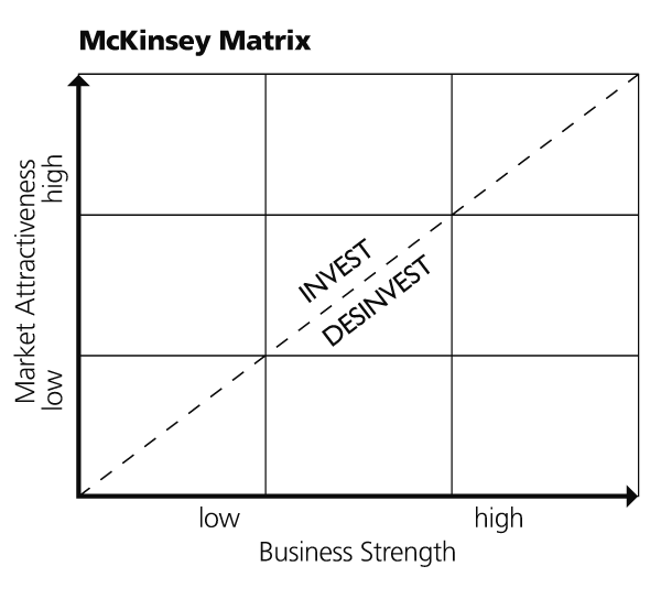Mc Kinsey Matrix