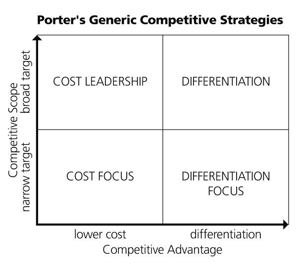 Porters Generic Competitive Strategies