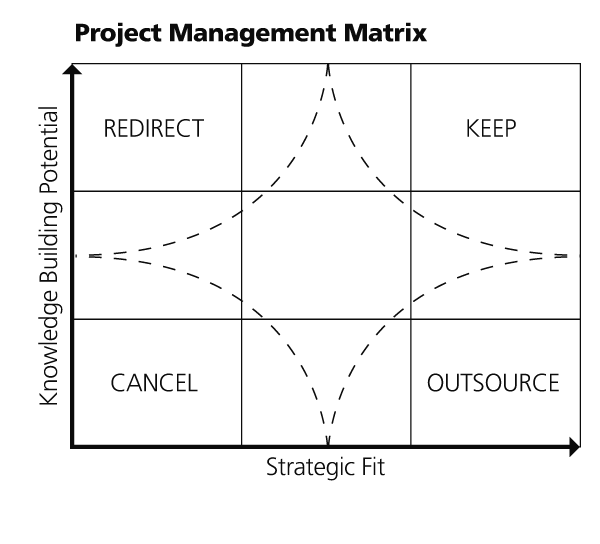 Project Management Matrix