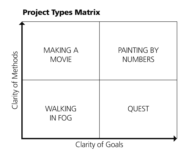 Project Types Matrix