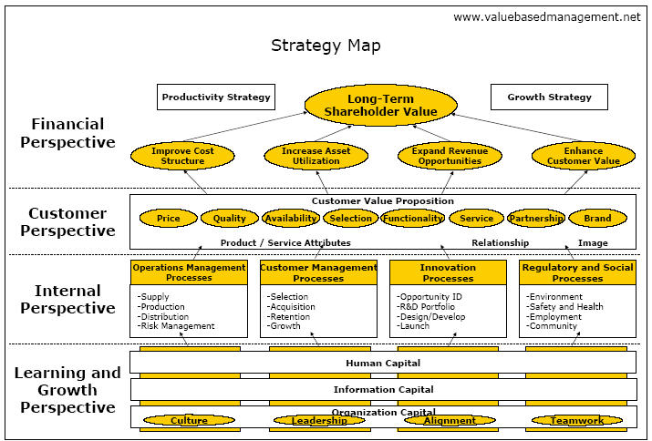 Kaplan and Nortons Strategy Map